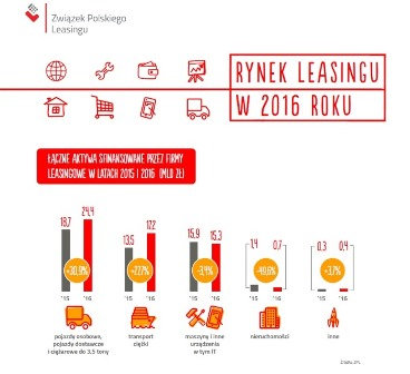 Leasing napędza rozwój MŚP