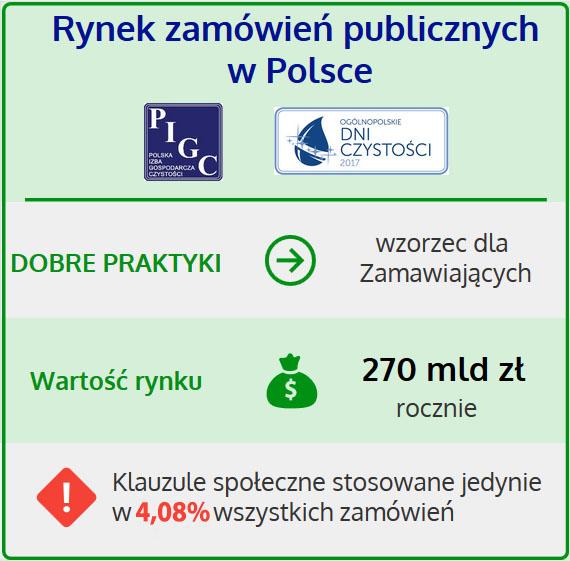 270 mld zł rocznie na Zamówienia Publiczne