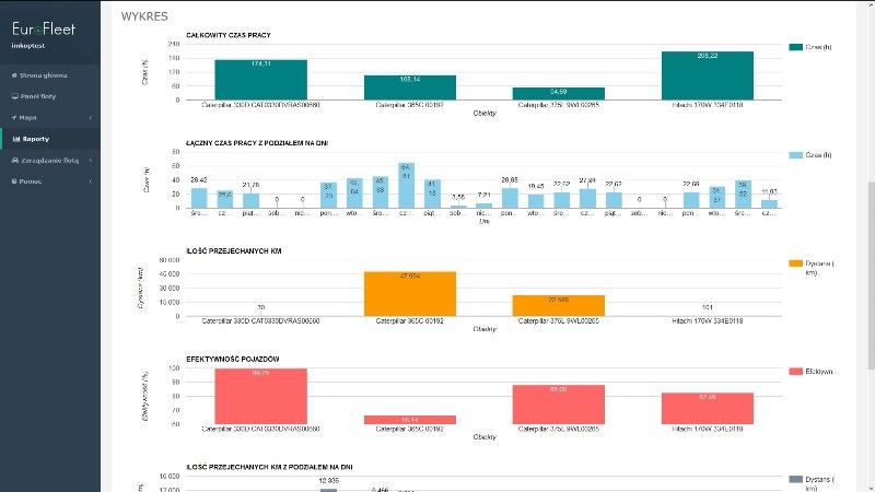 Monitoring poprawia efektywność pracowników