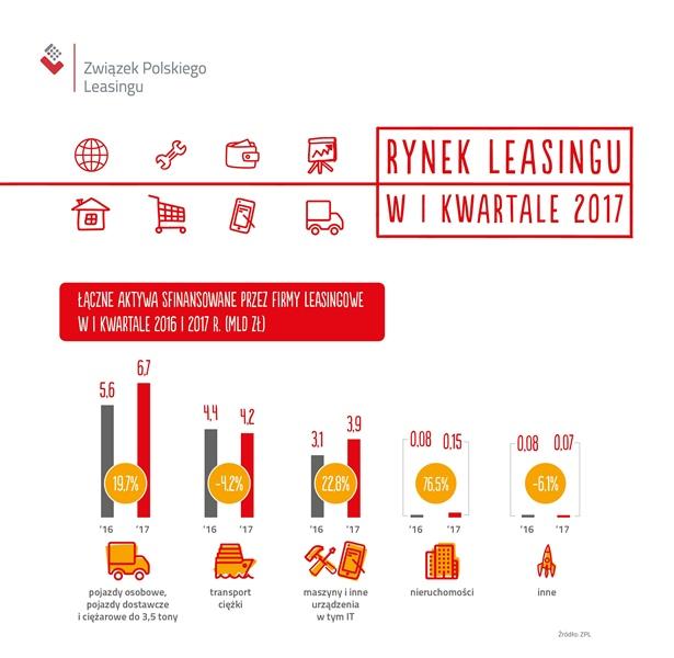 Polski rynek leasingu na fali wzrostu