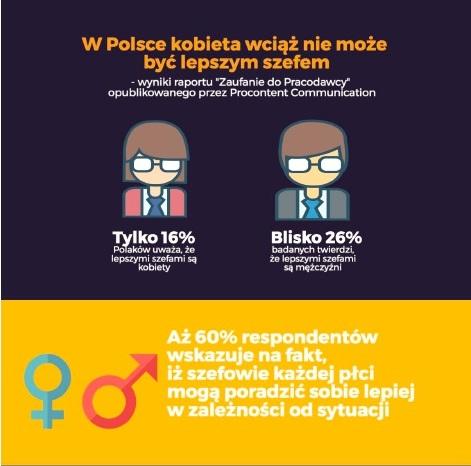 W Polsce kobieta nie może być lepszym szefem