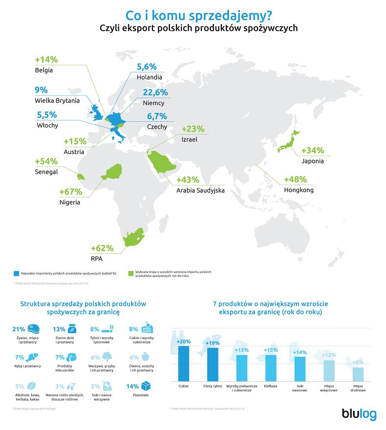 Technologiczne wsparcie dla eksportu żywności