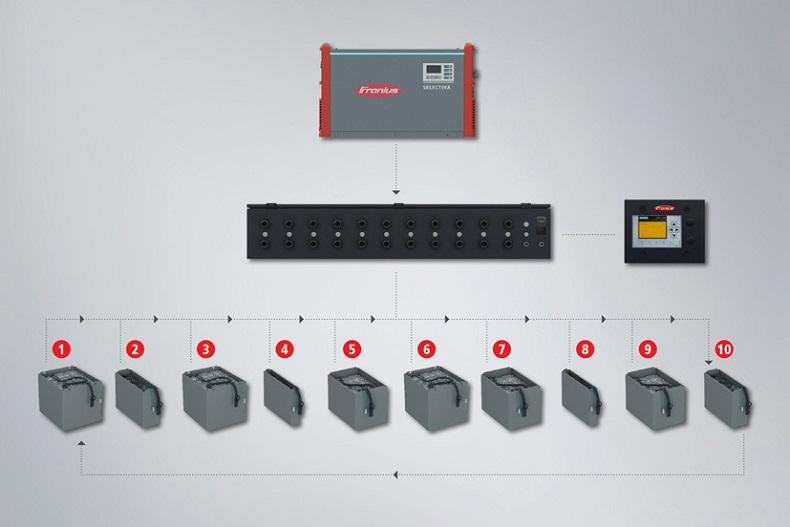 S-box-schemat