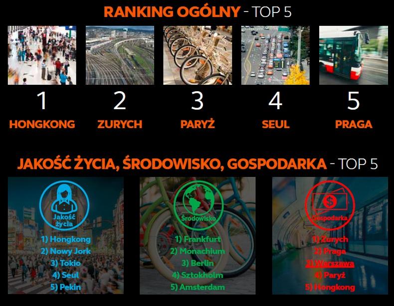 TOP 5 rankingu
