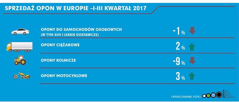 20171206_wykres sprzedaży opon w Europie I-III kwartał