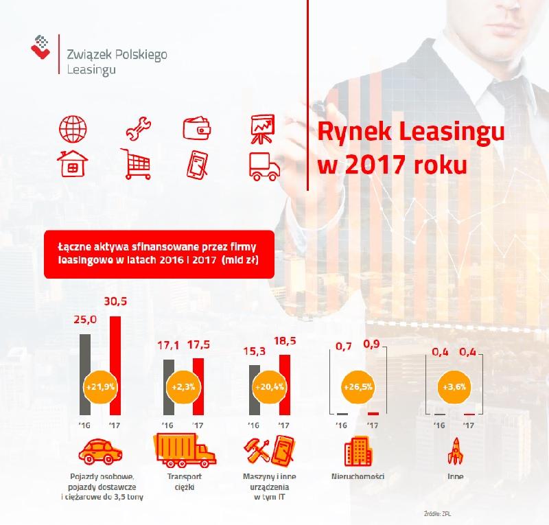 Koniunktura na rynku leasingu