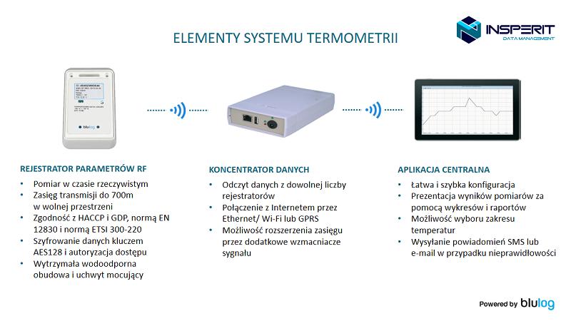 INSPERIT-Monitoring temperatury-schemat