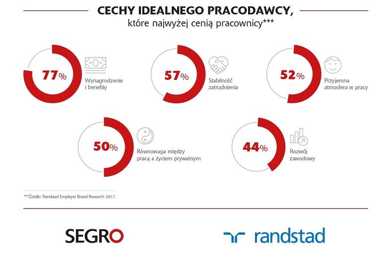 Log4_Raport_SEGRO_Randstad_infografika-3