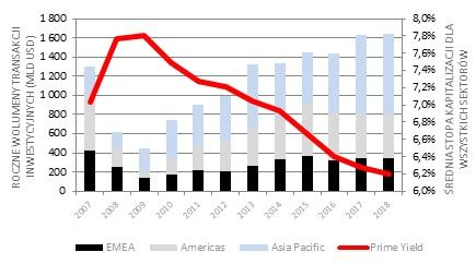 Globalny wolumen transakcji inwestycyjnych według regionów
