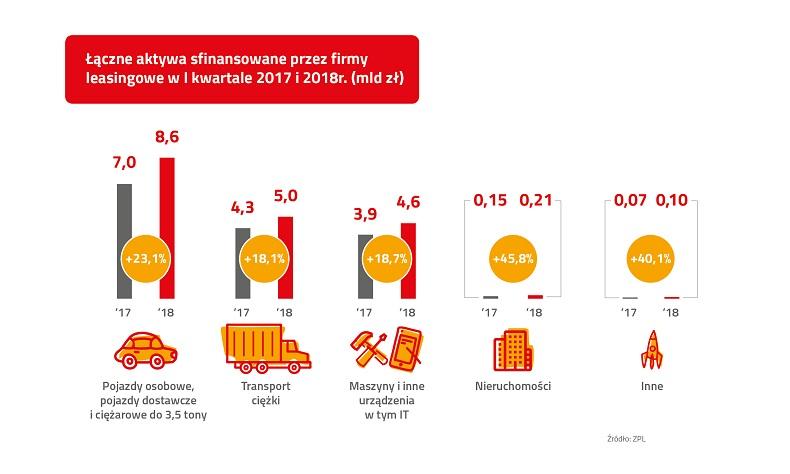 Wysoka dynamika polskiej branży leasingowej po I kw. 2018r.