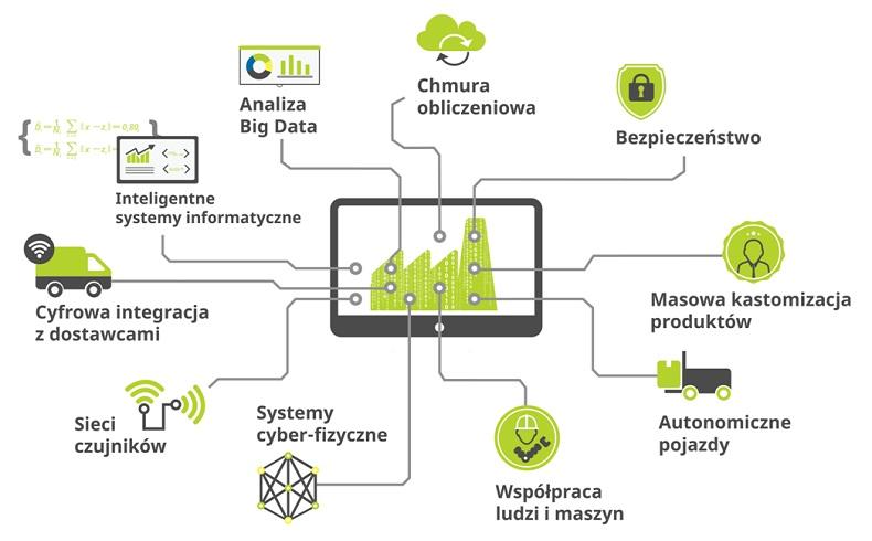 Logistyczne rozwiązania Przemysłu 4.0.