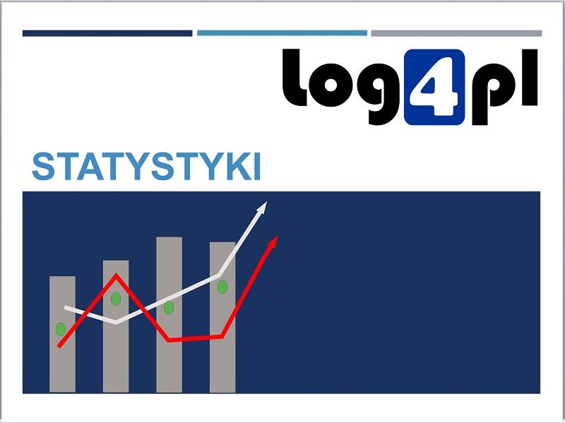 Cztery miesiące roku na Log4