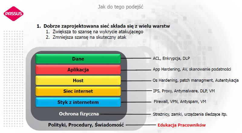 Jak-zaprojektowac-w-firmie-ochrone-przed-cyberzagrozeniami