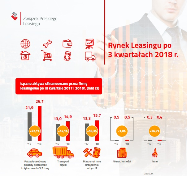 Wysoka dynamika wzrostu leasingu