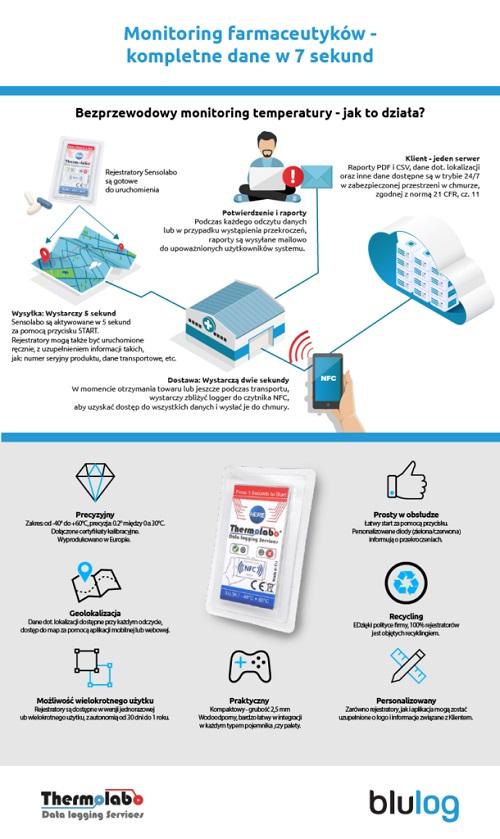 Infografika_Outsourcing_monitoringu_temperatury