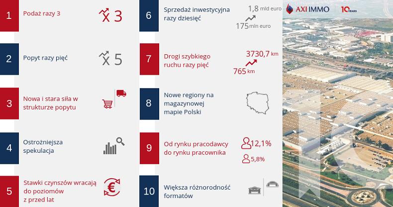 10 lat na rynku magazynowym w Polsce