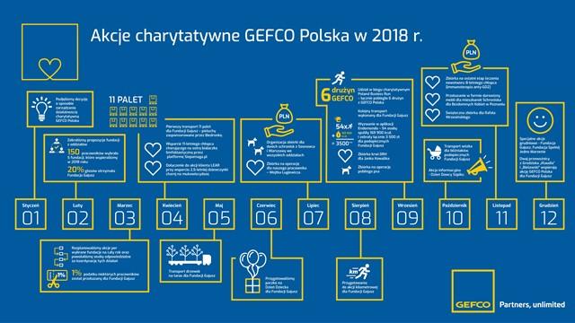 Wolontariat pracowniczy GEFCO Polska