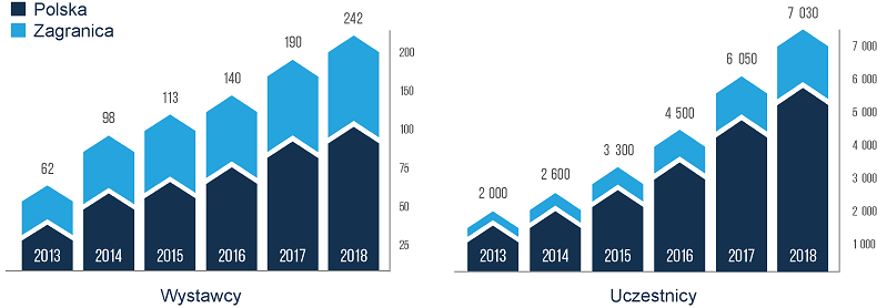 statystyki-tlp-2013-2018-pl