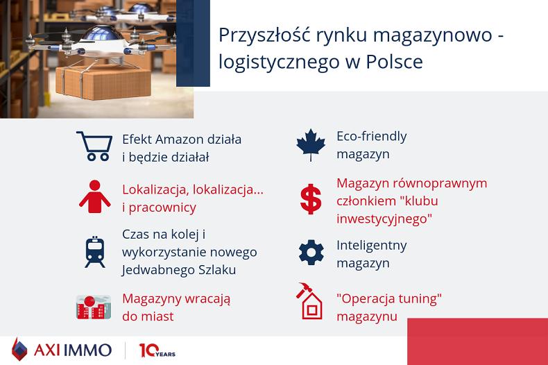Przyszłość rynku magazynowo-logistycznego w Polsce