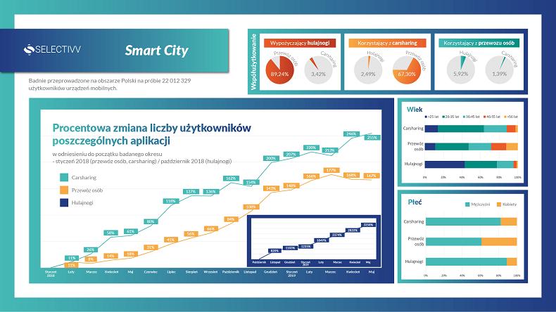 Coraz bardziej eko & smart w mieście