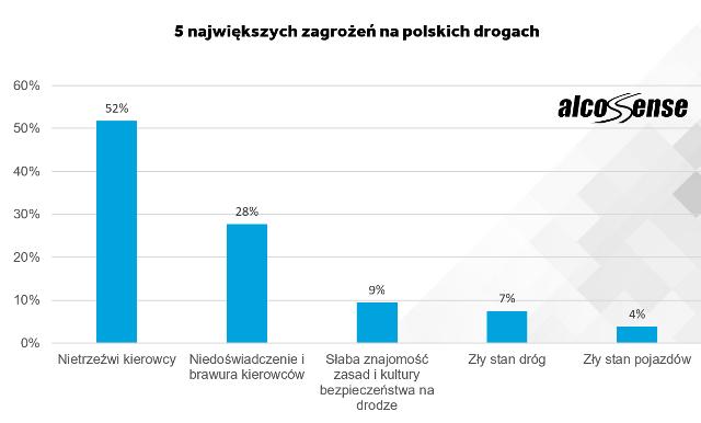 5 zagrożeń na polskich drogach