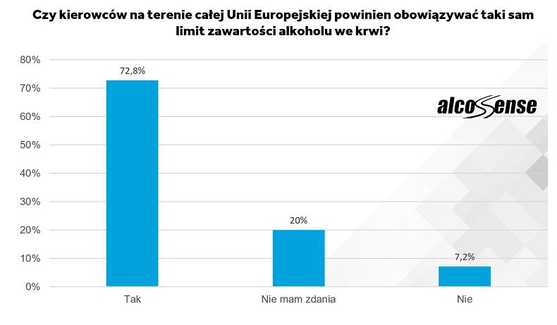 Limity w UE - wykres