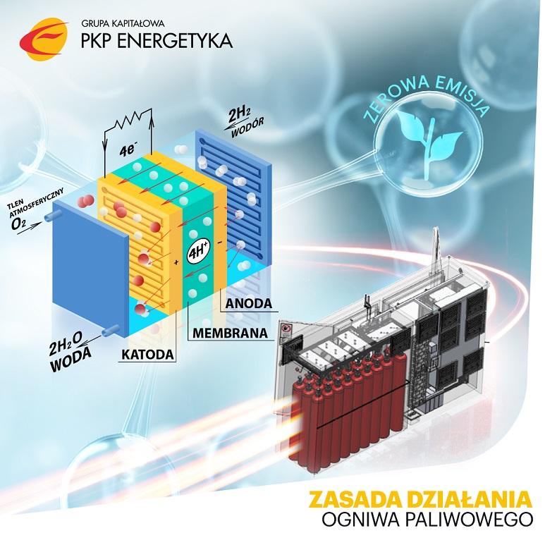 Innowacyjna PKP Energetyka