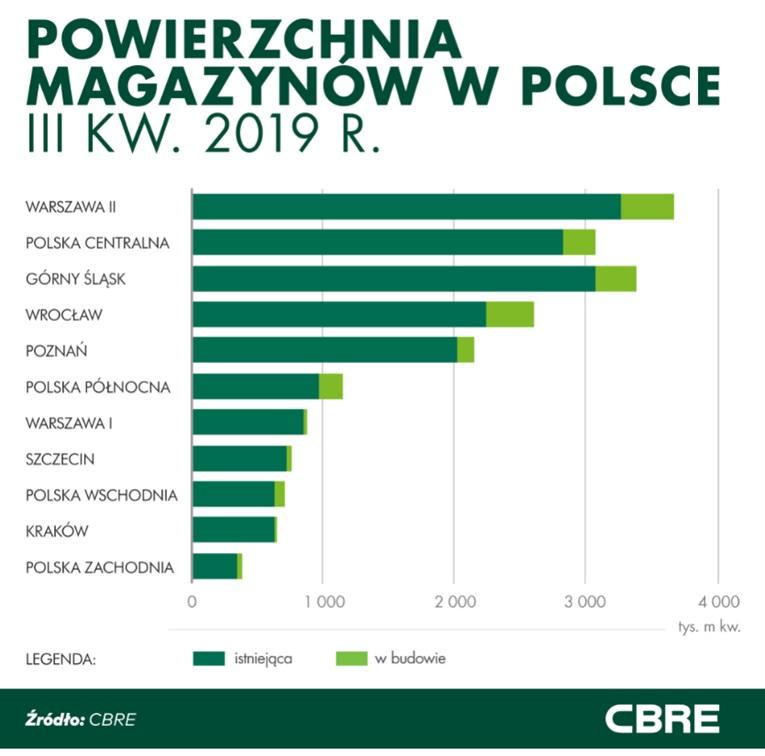 Podwojona powierzchnia magazynowa w Polsce