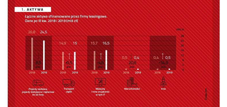 Inwestycje w leasingu o wartości 56,9 mld zł