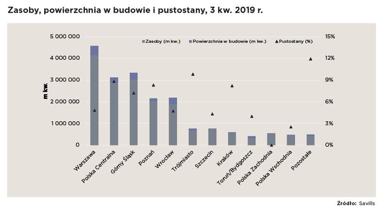 Rekordowa podaż nieruchomości magazynowych w Polsce