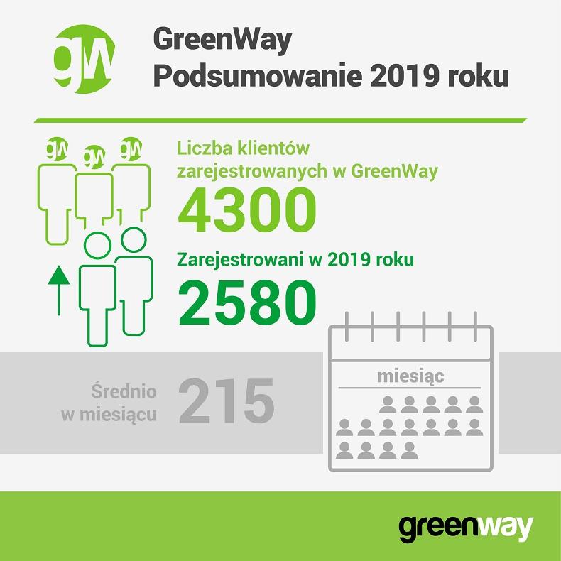 gwpl_2019_klienci_infografika