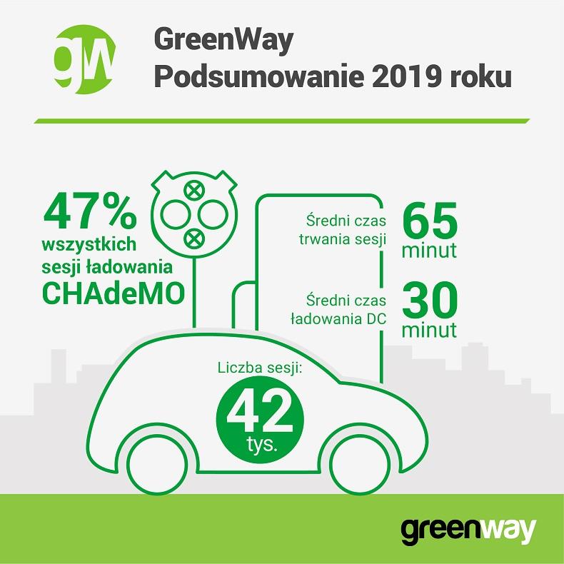gwpl_2019_ladowanie_infografika