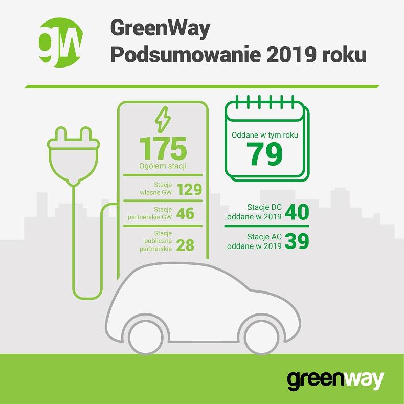 gwpl_2019_siec_infografika