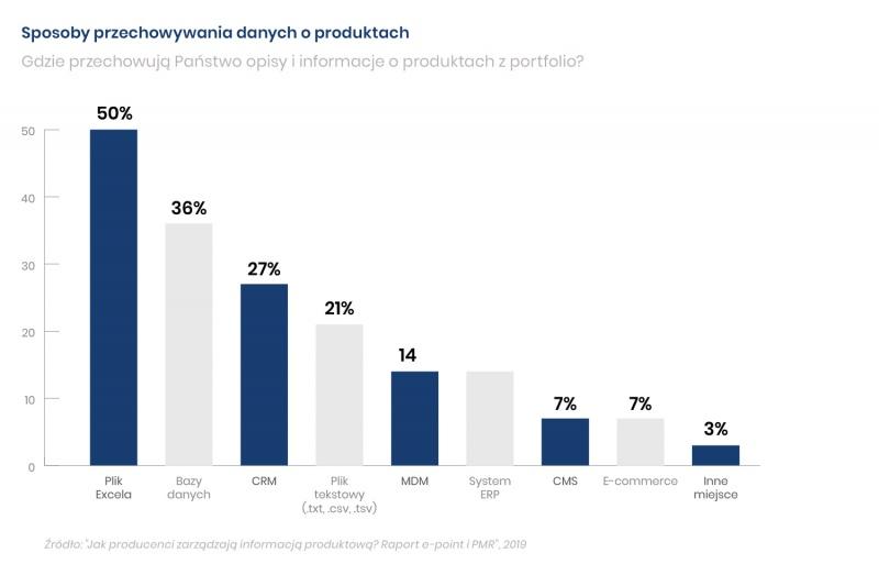 Jak polscy producenci zarządzają informacją produktową?