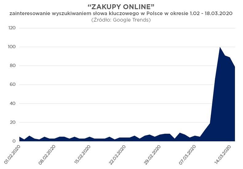 Koronawirus_a_e_commerce_pl_google_trends (1)