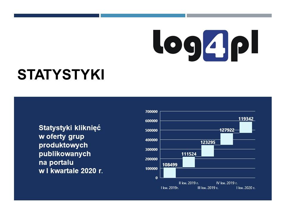 I kwartał w statystykach Log4.pl