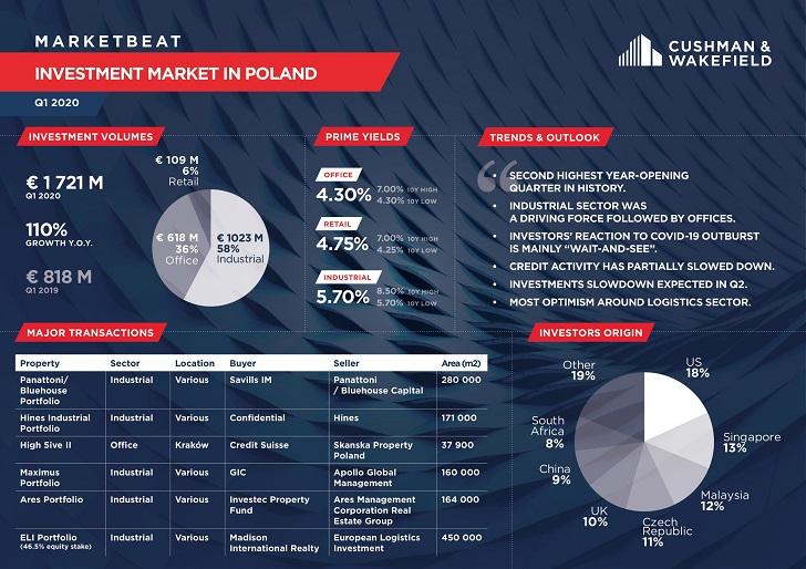 Pierwszy kwartał 2020 roku na rynku inwestycyjnym w Polsce