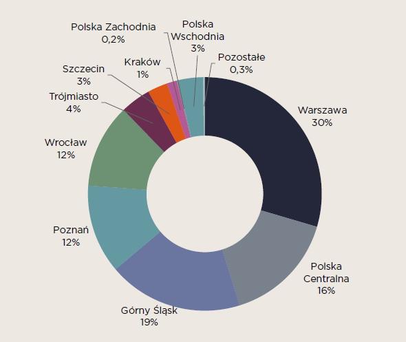 Stabilny rozwój rynku nieruchomości magazynowych
