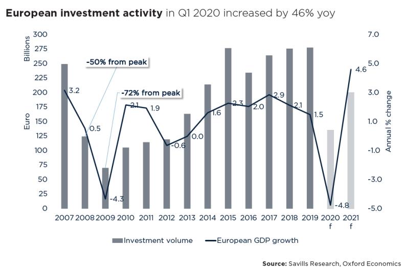 Załamanie aktywności inwestycyjnej w 2020 roku będzie krótkotrwałe