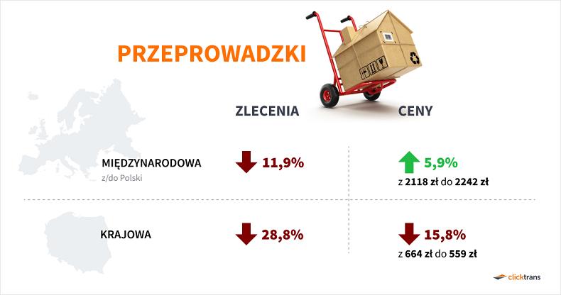 Polaków transport w czasie epidemii