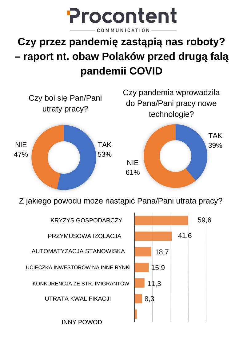 Czy przez pandemię zastąpią nas roboty_ - raport nt obaw Polaków przed