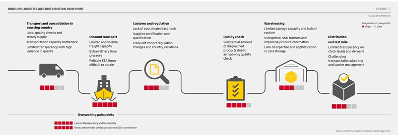 DHL Pandemic White Paper_Challenges