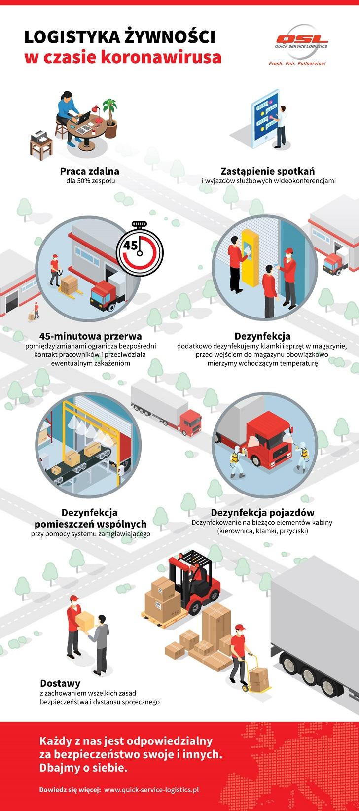 Logistyka żywności w czasie pandemii - procedury i obostrzenia - infografika