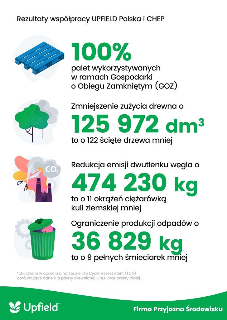 Nagrodzony korzystny wpływ na środowisko