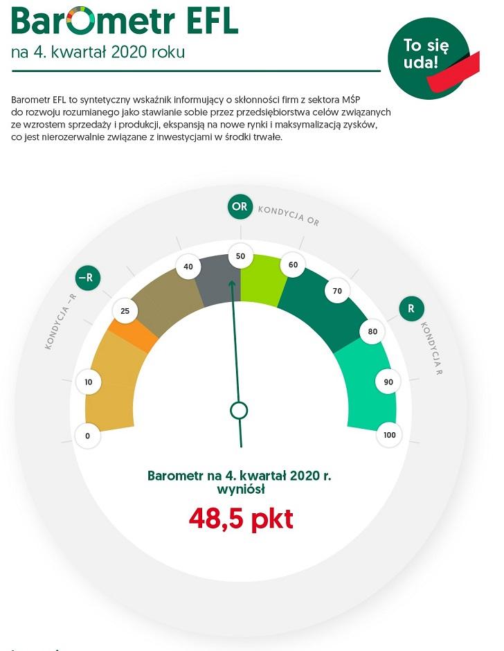 Barometr EFL: Koniec roku może być trudniejszy niż początek pandemii