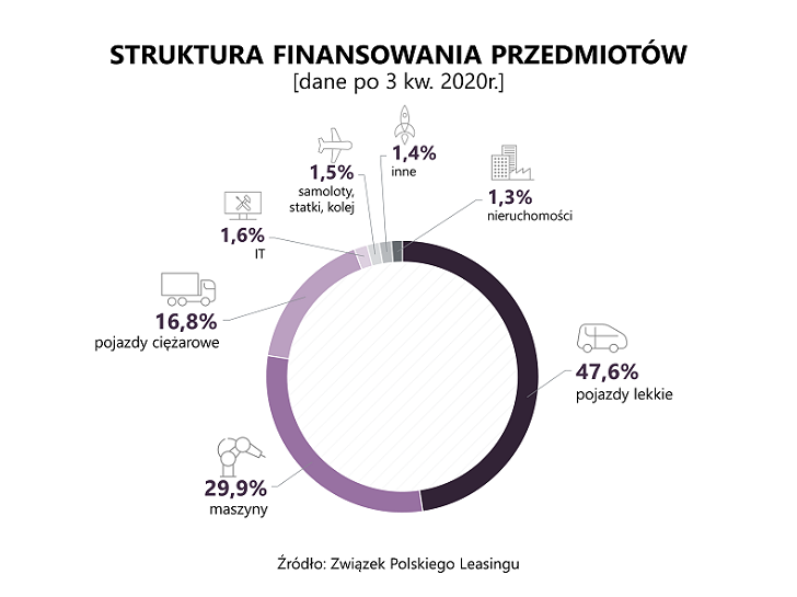 Polska branża leasingowa po trzech kwartałach br.