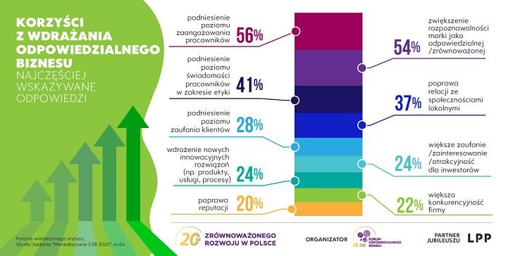 """Wyniki badania """"Menedżerowie CSR 2020"""""""
