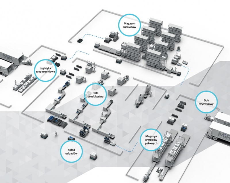 Smart_Factory_z_robotami_MiR