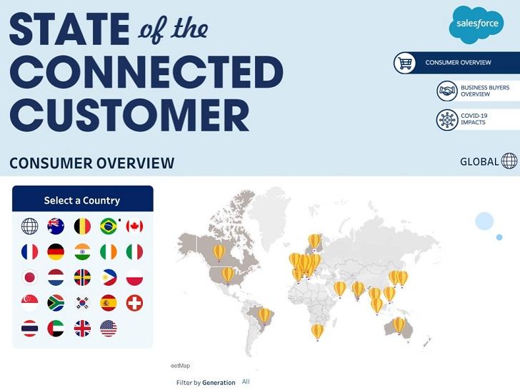 Cyfrowa interakcja z firmami