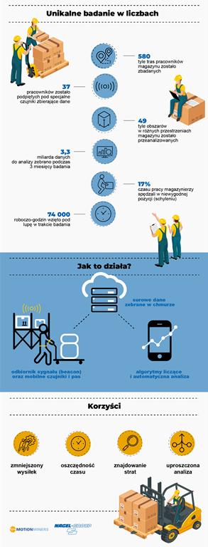 Infografika_Informacja_Technologia_kluczem_do_zdrowia_pracownikow